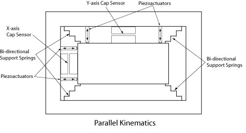 schematic of parallel kinematics and capacitive sensor locations
